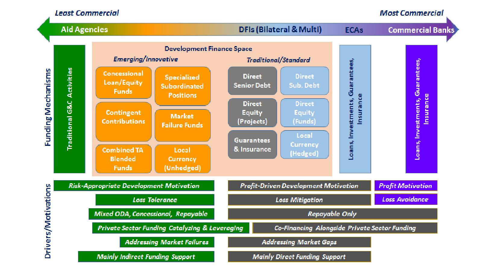 DFI_Spectrum_Chart